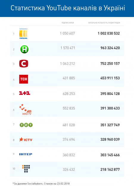 2018-02-26_ТРК Украина 1 млрд просмотров