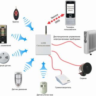 1447594342_shema-gsm-signalizatcii
